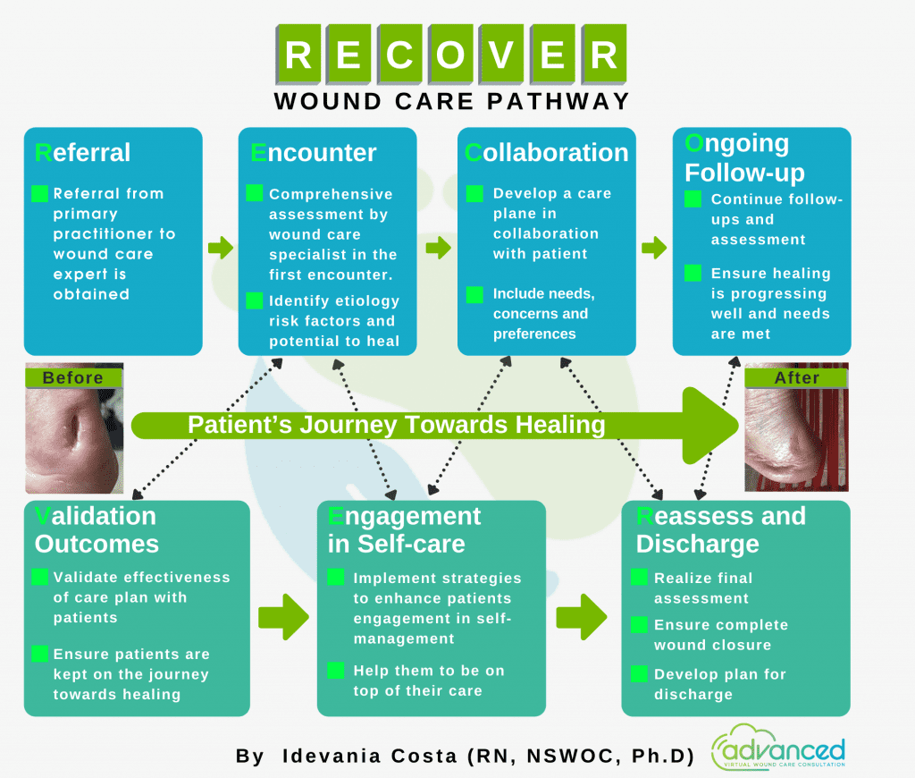 Recover - wound care pathway